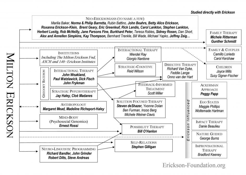 Erickson Genealogy